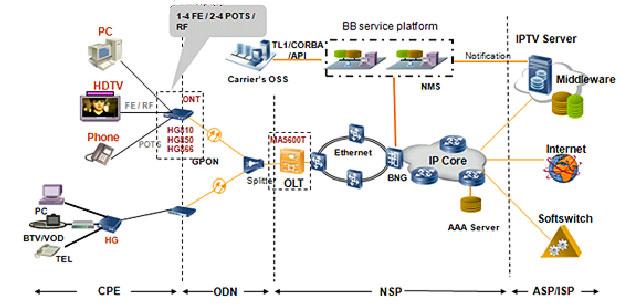 Ethernet для подключения к
